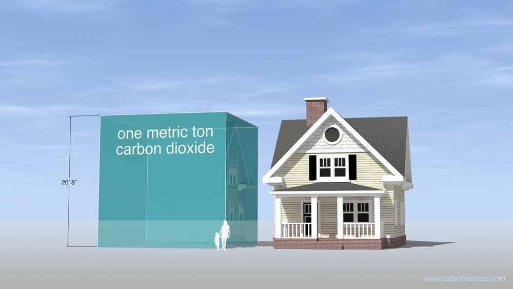 one metric ton of CO2 visualized